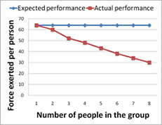 social loafing causes