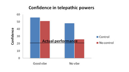 telepathy_graph